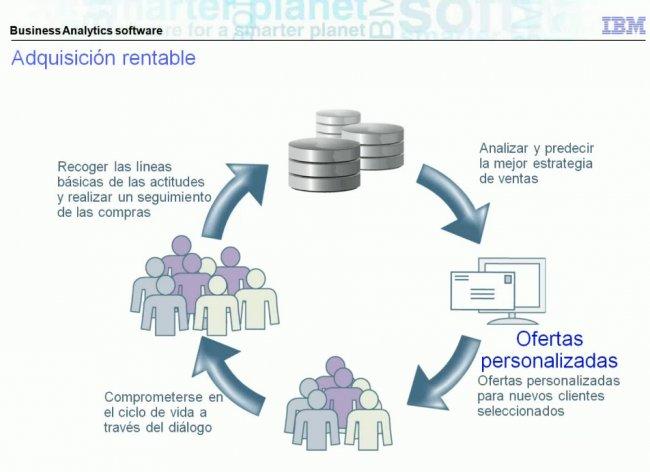 Segmentación y Fidelización de clientes con software de Business Analytics de IBM. Webinar de 40 minutos.